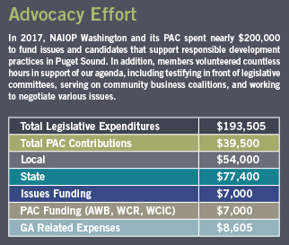 Chart showing NAIOPWA advocacy spending in 2017