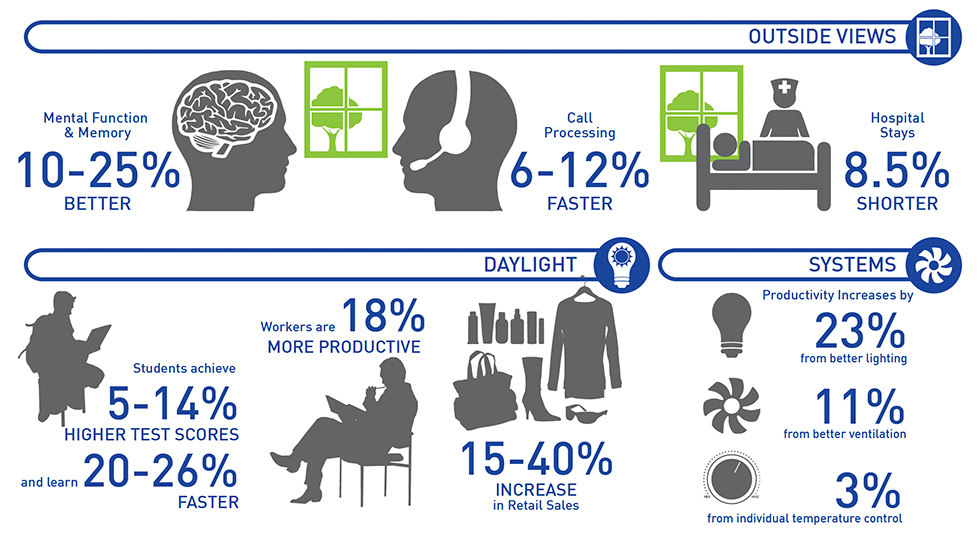 Info graphic showing quantifiable business results in response to green buildings